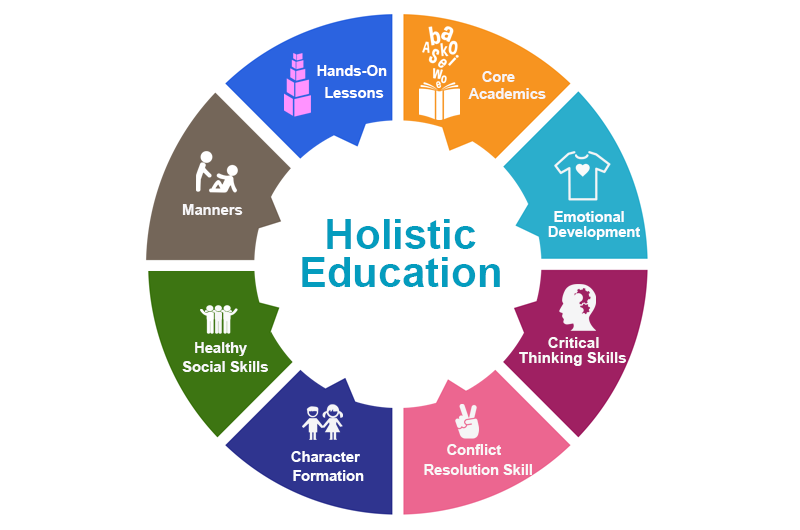 holistic learning theory Over the last 15 years i have been blessed to have studied with numerous  excellent teachers in a variety of fields of learning and educational.